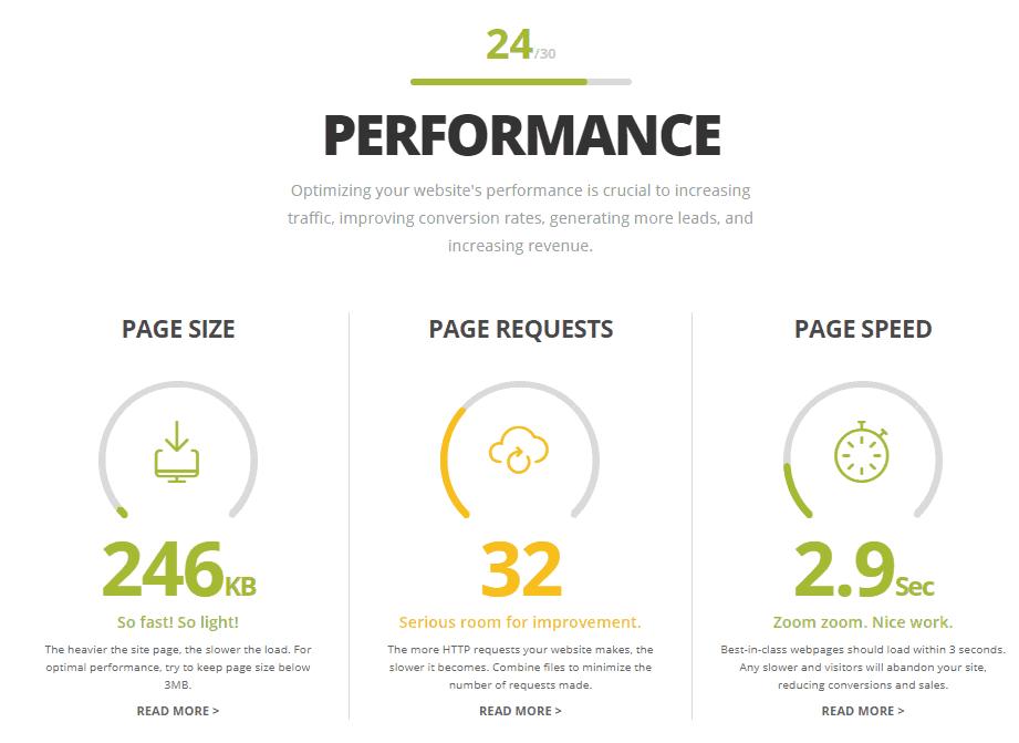 website grader performance